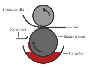 Le processus d'impression en héliogravure